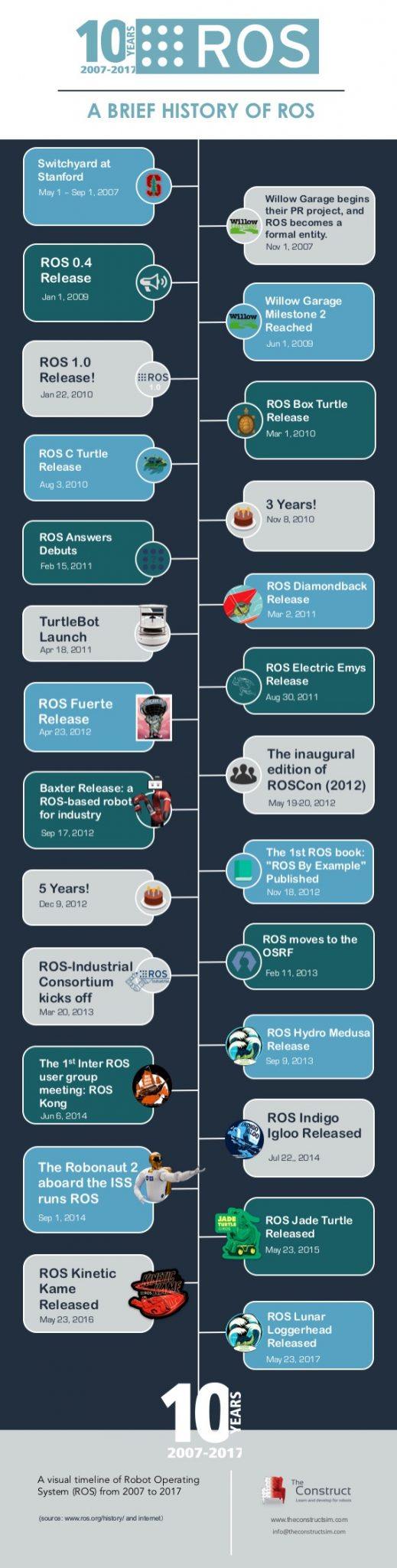 A Brief History of ROS (Robot Operating System) | The Construct