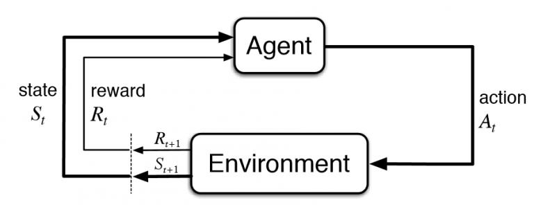 Howareinforcementlearningproblemworks-image-from-StackOverflow