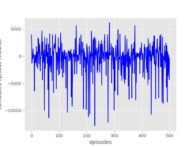 experiment_data_plot