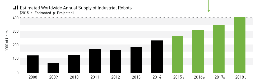 forecast_of_number_of_robots