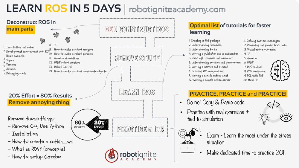 learn-ros-in-5-days-robot-ignite-academy