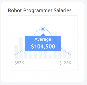 Robot programmer (developer) salaries range (source Zipecruiter)