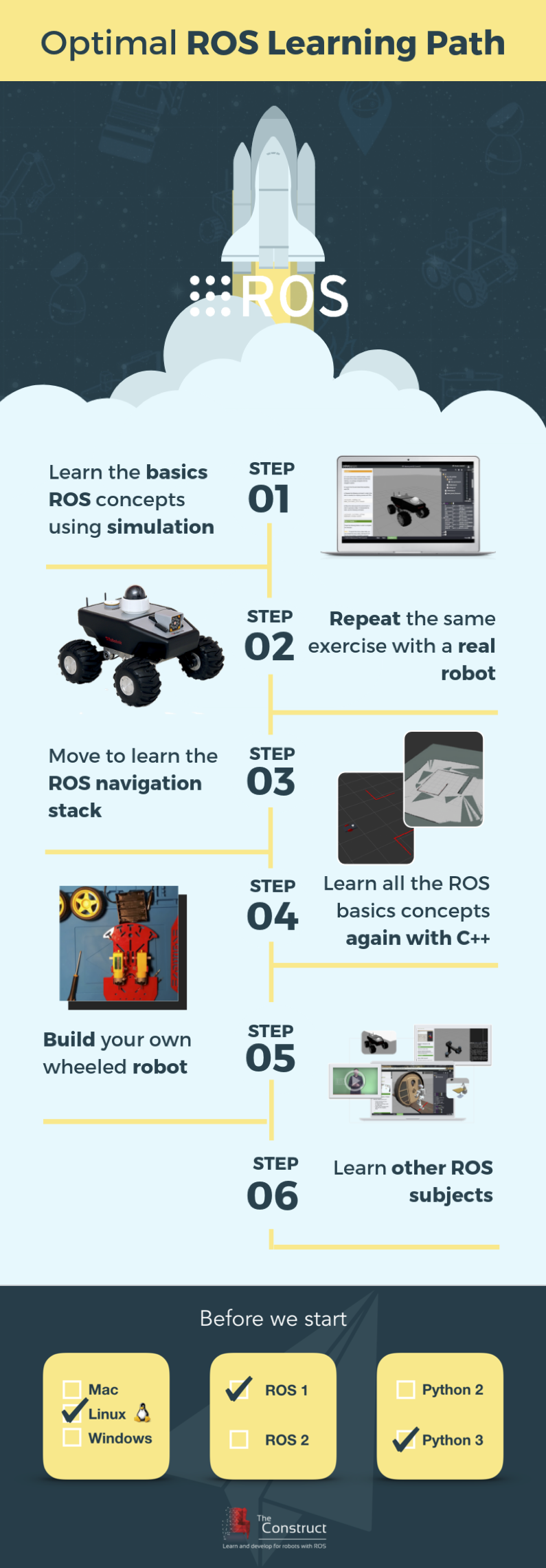 Infographic Optimal ROS Learning Path
