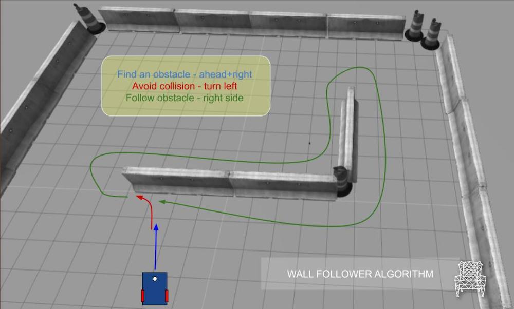 Exploring ROS with a 2 wheeled robot #7 – Wall Follower Algorithm