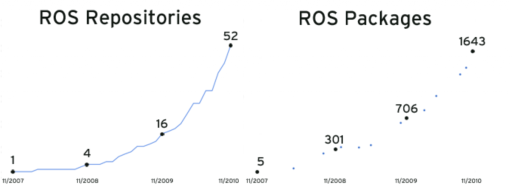 ros-evolution-repo-packages-History-ROS