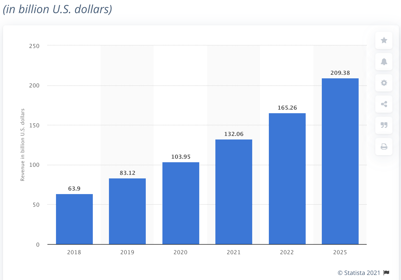 Forecast of the robotics market in the world for the next years (source Statista)